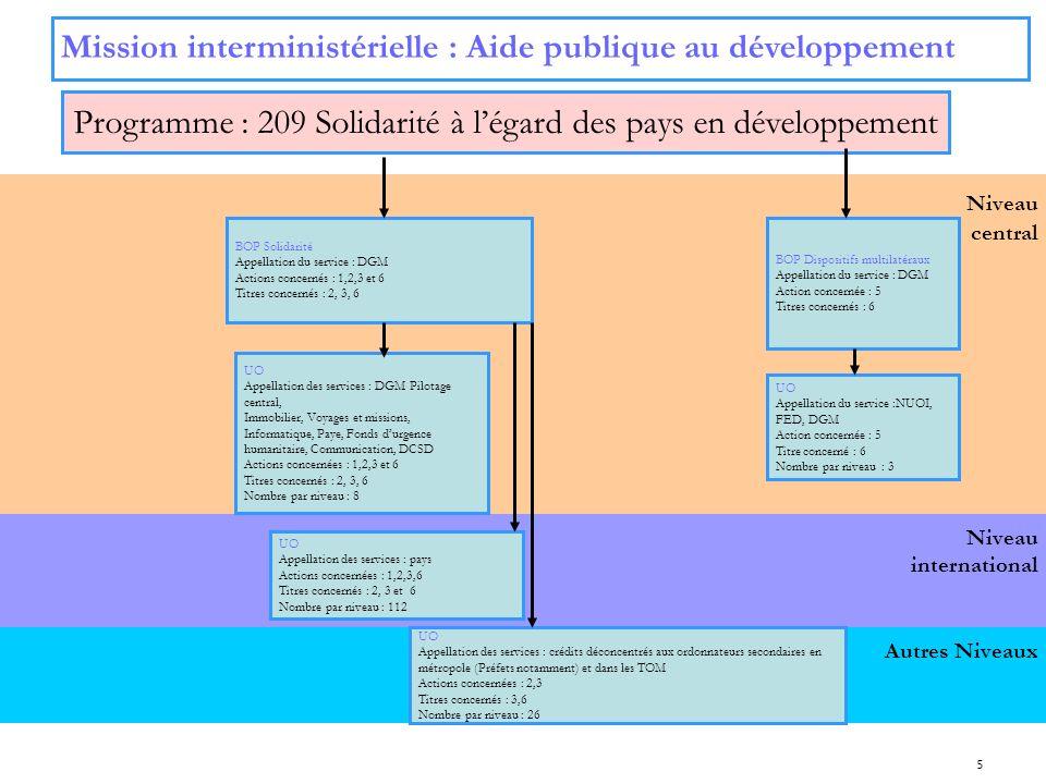 Programme : 209 Solidarité à l'égard des pays en développement
