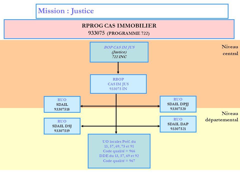 Mission : Justice Niveau RPROG CAS IMMOBILIER 933075 (PROGRAMME 722)