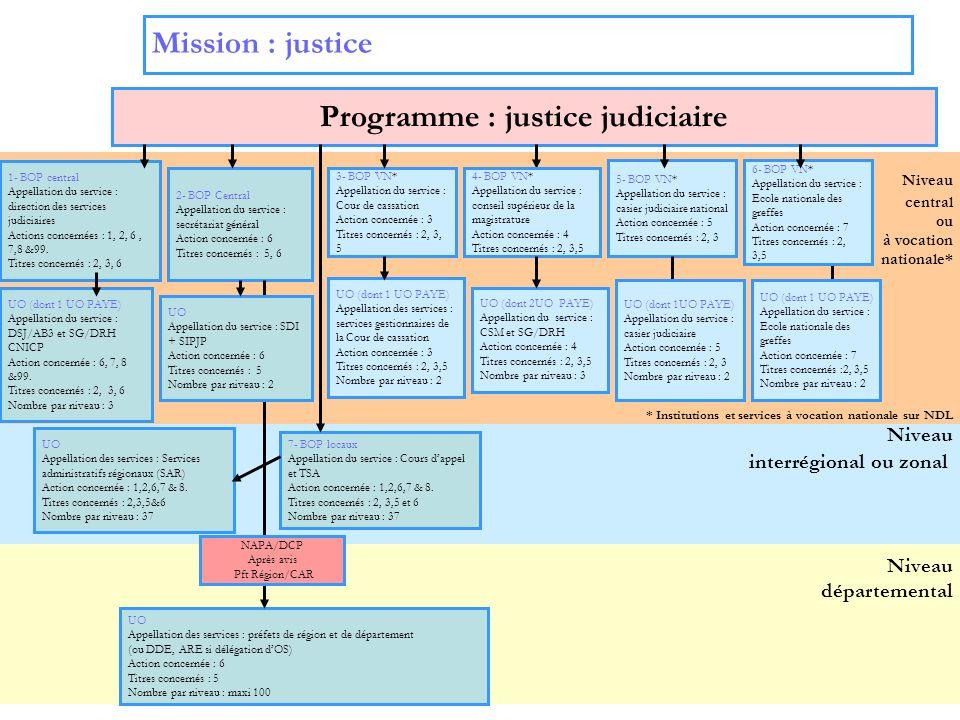 Programme : justice judiciaire
