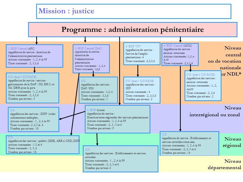 Programme : administration pénitentiaire