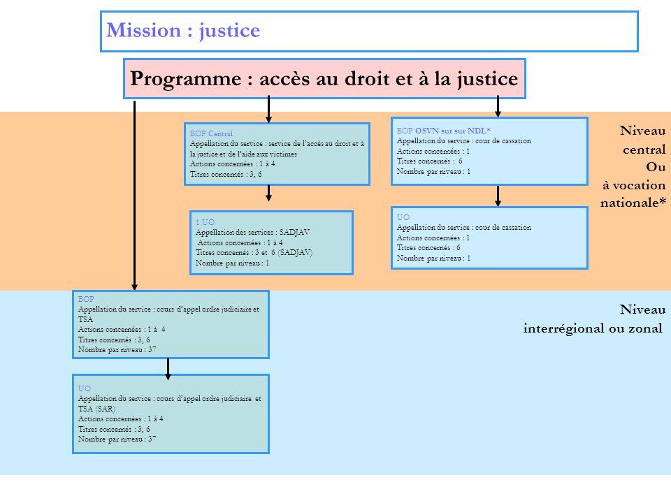 Programme : accès au droit et à la justice