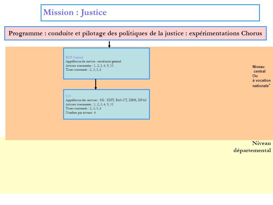 Mission : Justice Programme : conduite et pilotage des politiques de la justice : expérimentations Chorus.
