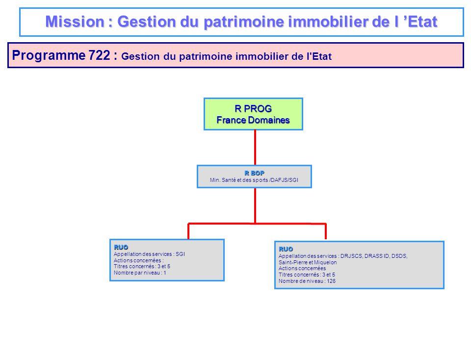 Mission : Gestion du patrimoine immobilier de l 'Etat