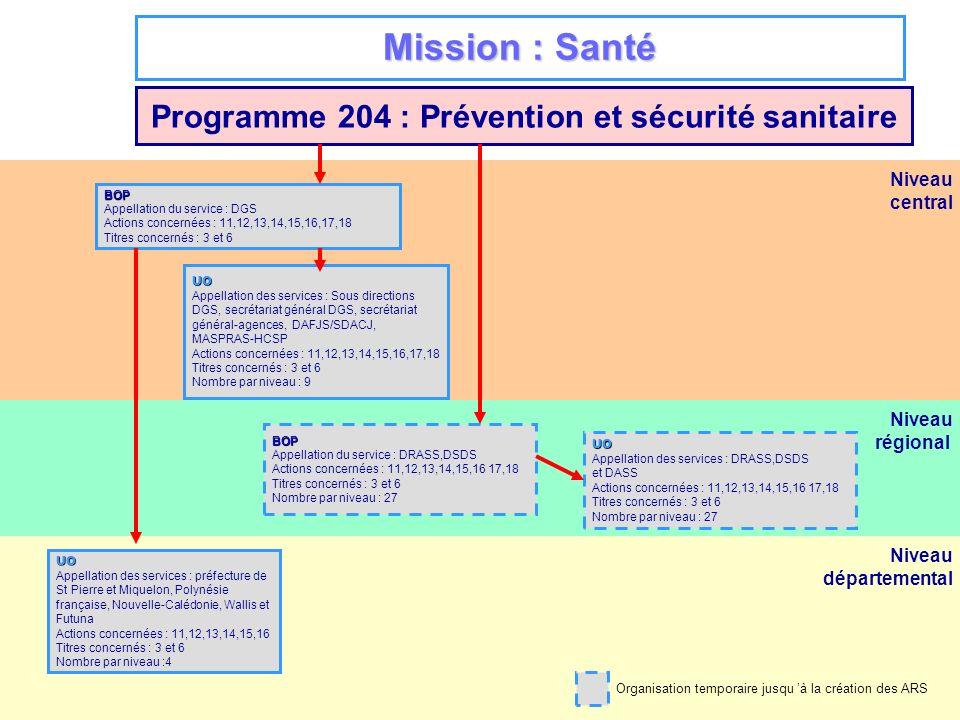 Programme 204 : Prévention et sécurité sanitaire