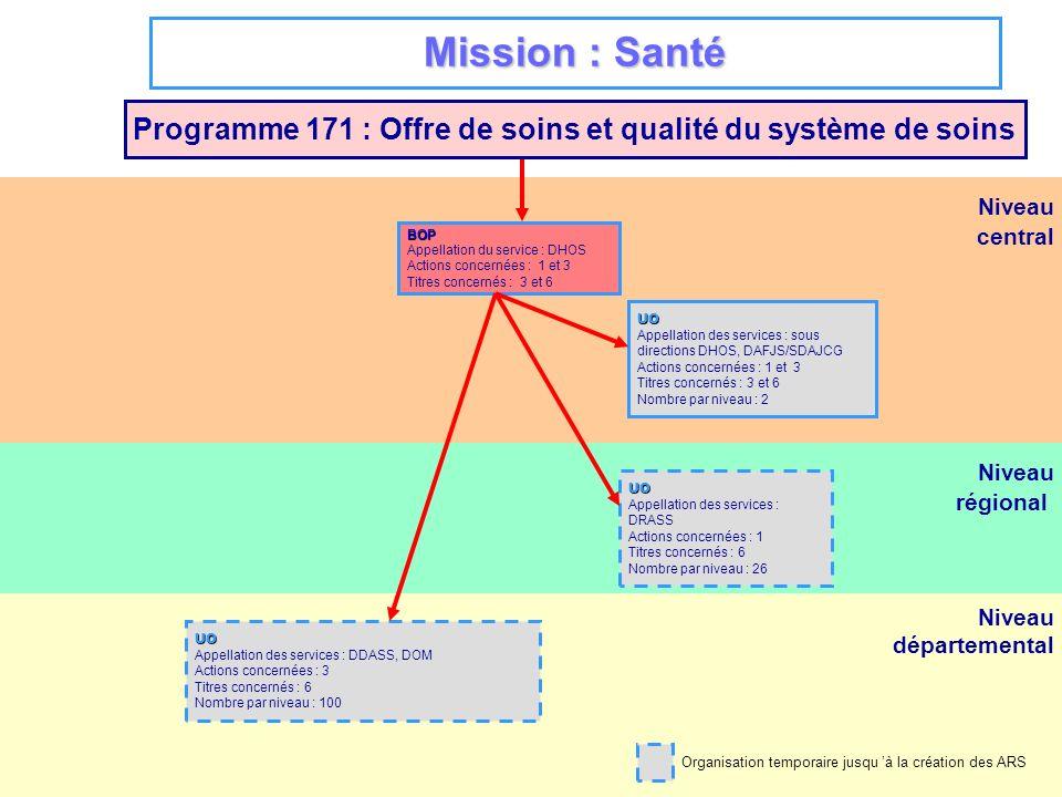 Programme 171 : Offre de soins et qualité du système de soins