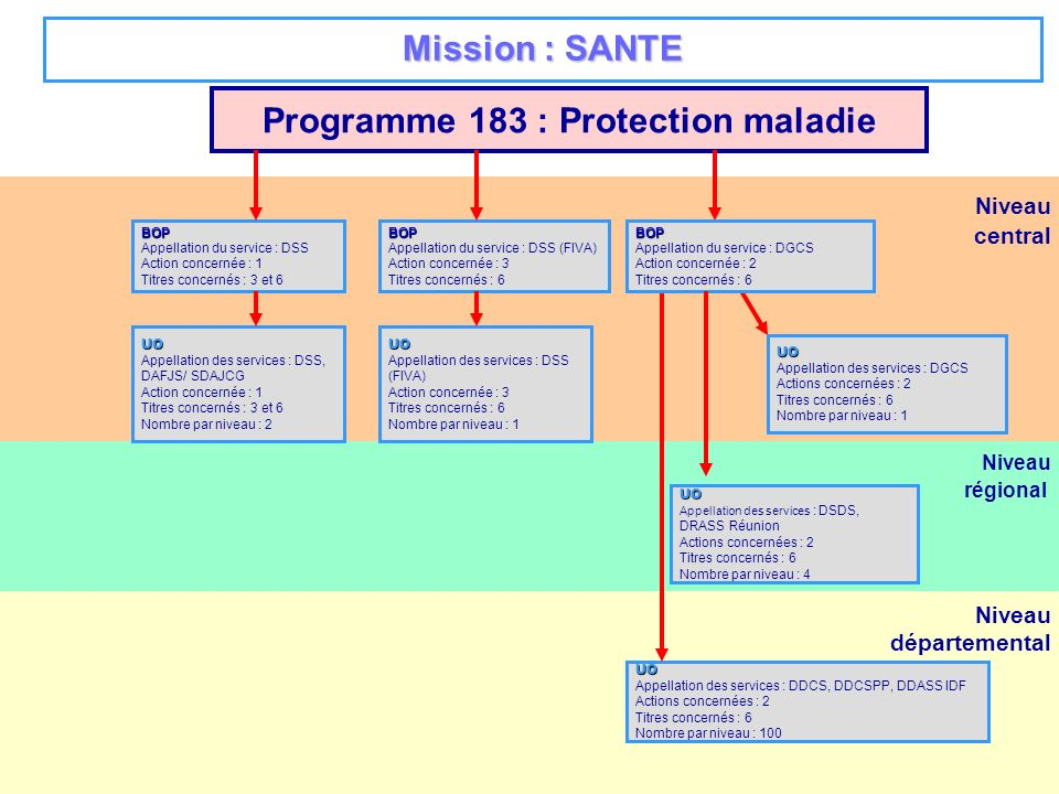 Programme 183 : Protection maladie