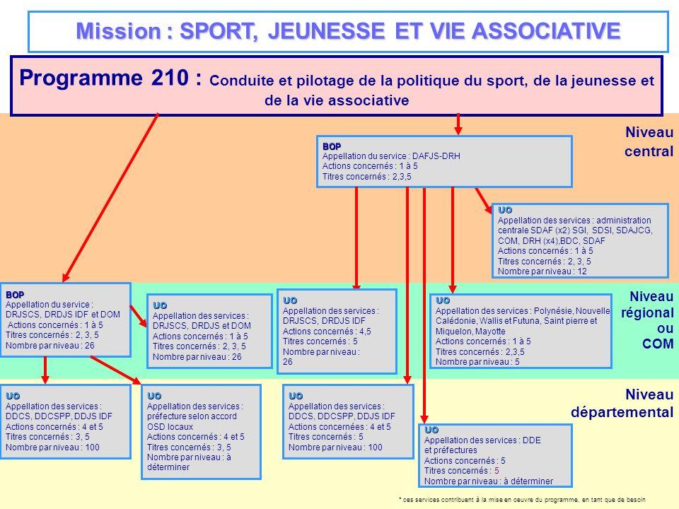 Mission : SPORT, JEUNESSE ET VIE ASSOCIATIVE