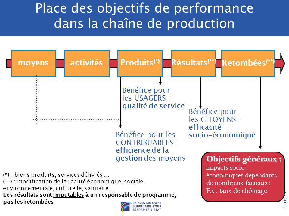 Place des objectifs de performance dans la chaîne de production