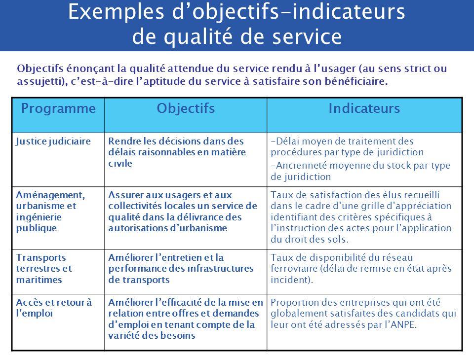 Exemples d'objectifs-indicateurs de qualité de service