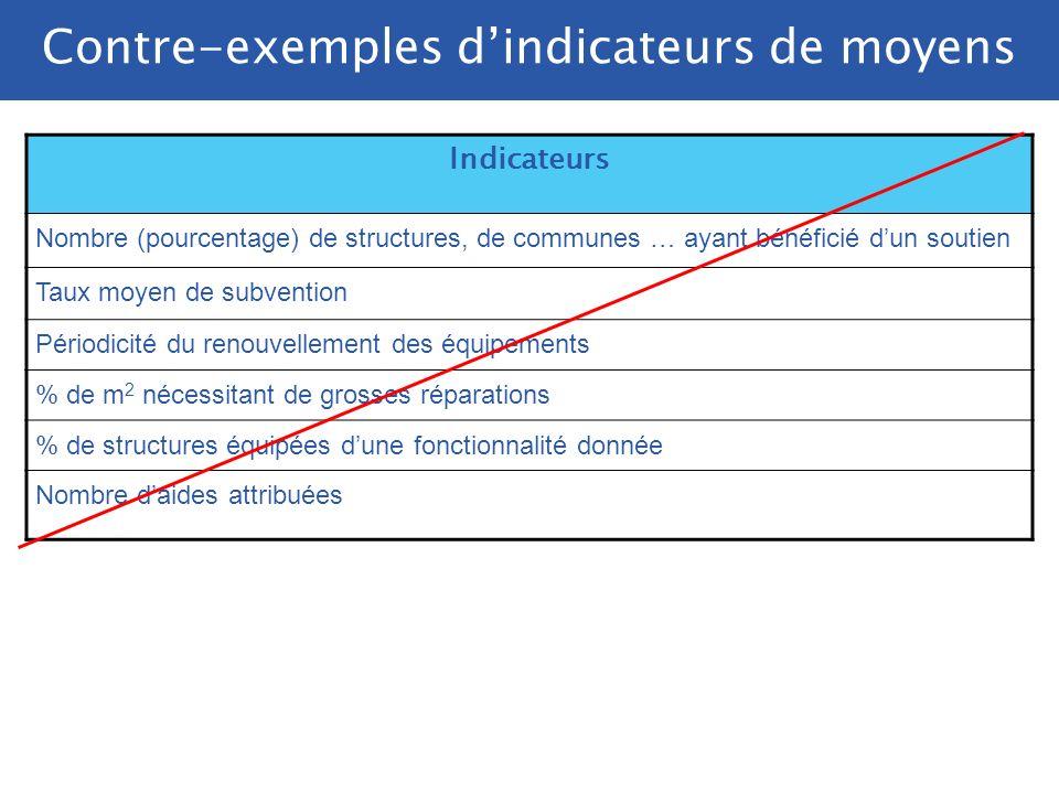 Contre-exemples d'indicateurs de moyens