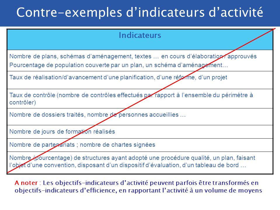Contre-exemples d'indicateurs d'activité