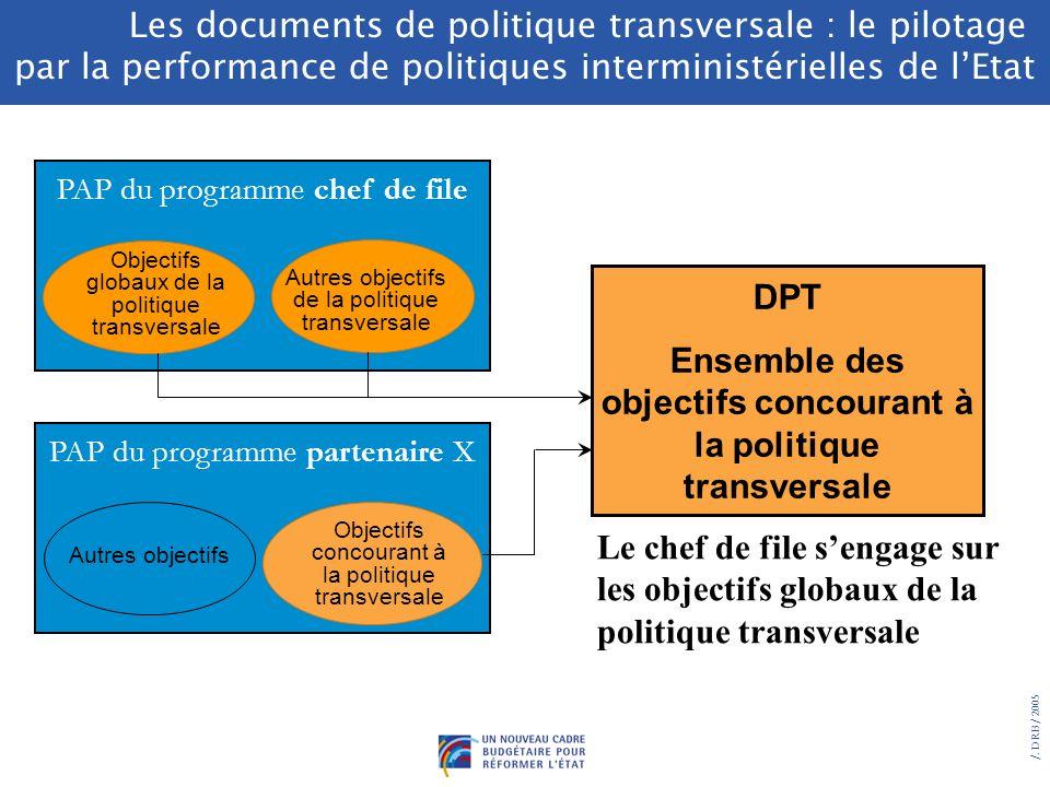 Ensemble des objectifs concourant à la politique transversale