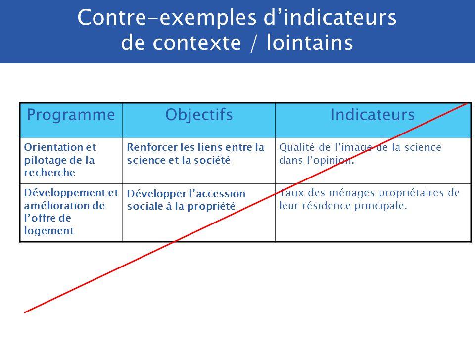 Contre-exemples d'indicateurs de contexte / lointains