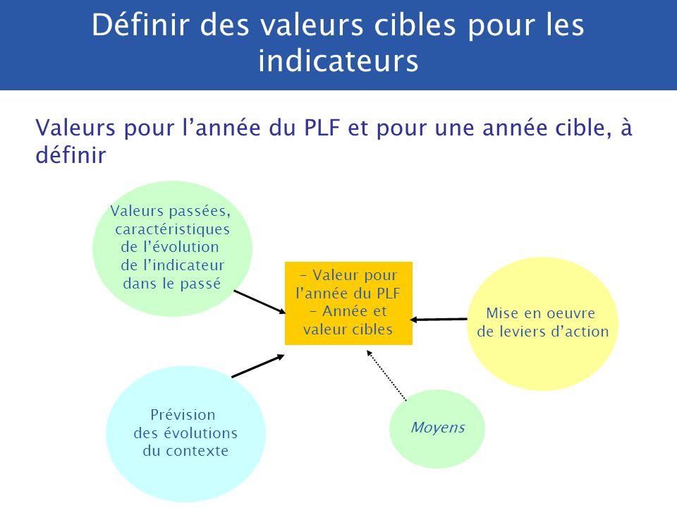 Définir des valeurs cibles pour les indicateurs