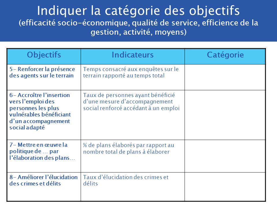 Indiquer la catégorie des objectifs (efficacité socio-économique, qualité de service, efficience de la gestion, activité, moyens)