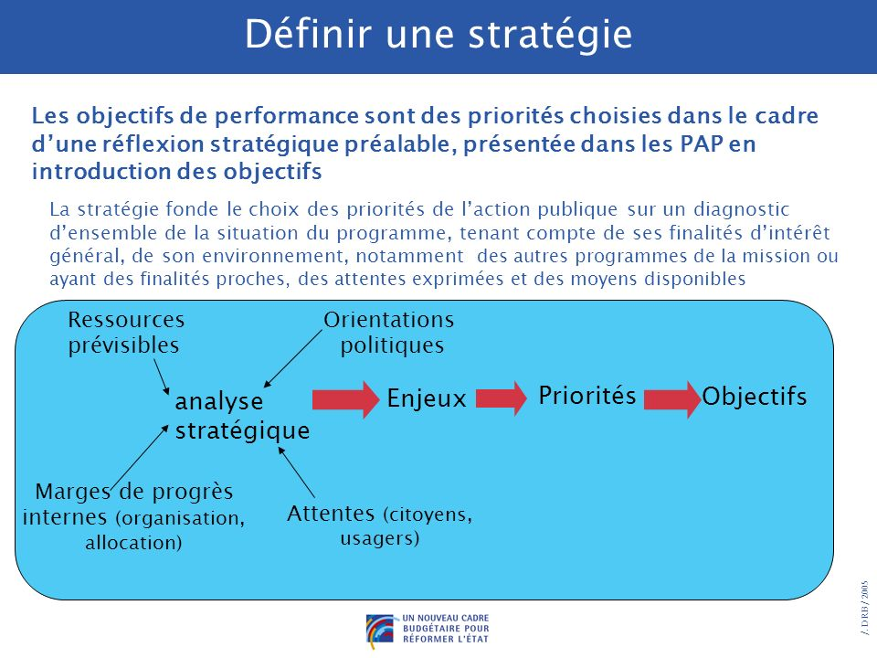 Définir une stratégie Priorités Objectifs analyse stratégique Enjeux