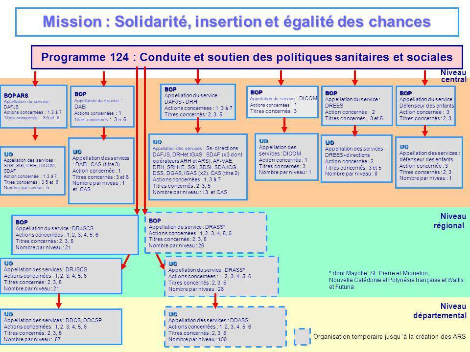 Mission : Solidarité, insertion et égalité des chances