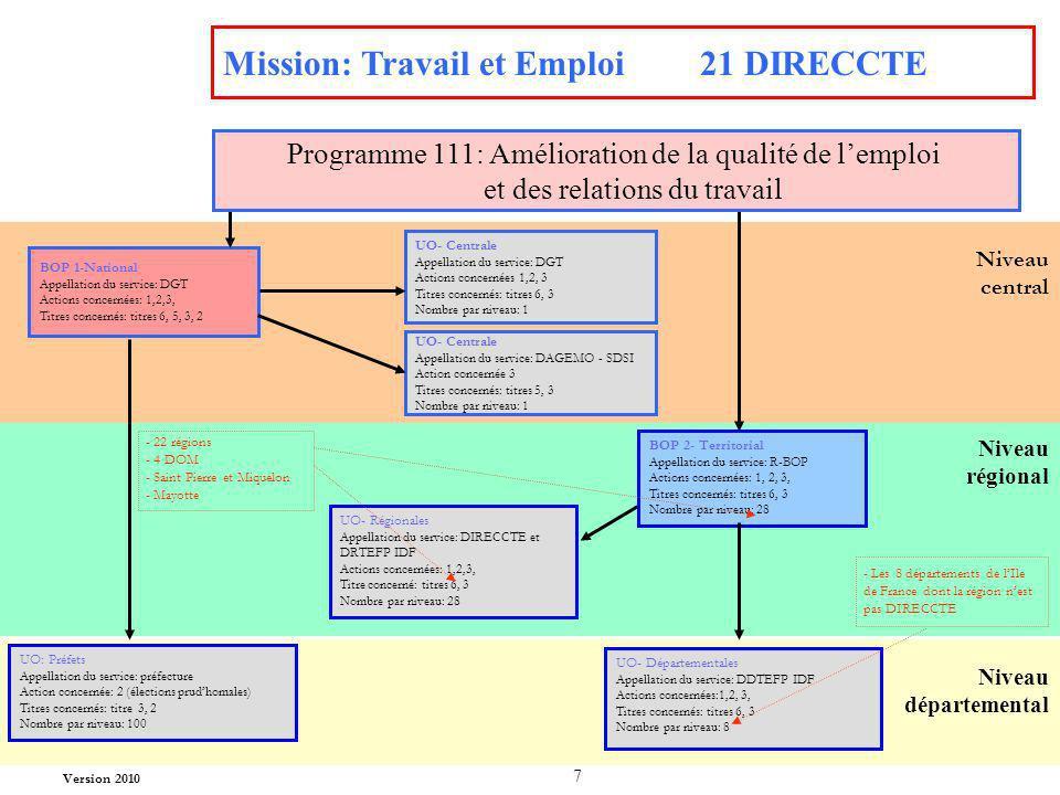 Mission: Travail et Emploi 21 DIRECCTE