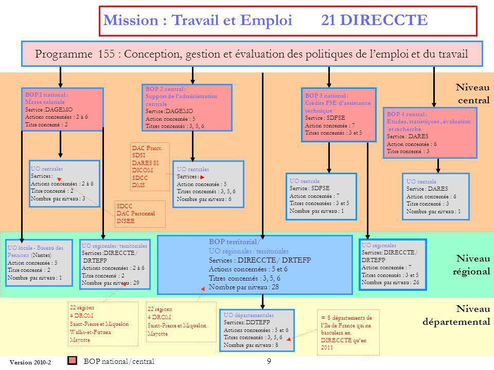 Mission : Travail et Emploi 21 DIRECCTE
