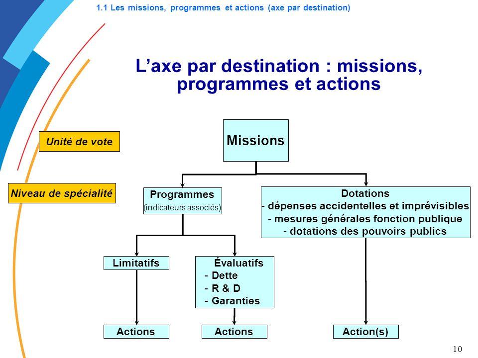 L'axe par destination : missions, programmes et actions