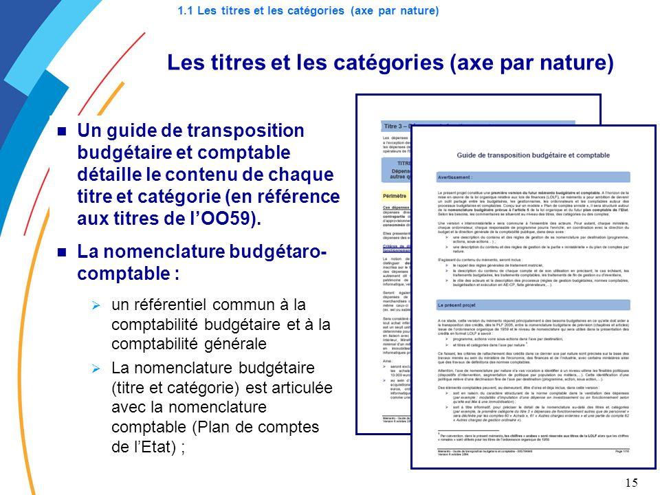 Les titres et les catégories (axe par nature)