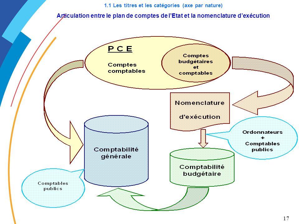 1.1 Les titres et les catégories (axe par nature) Articulation entre le plan de comptes de l'Etat et la nomenclature d'exécution