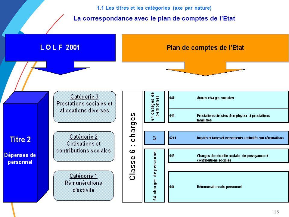 1.1 Les titres et les catégories (axe par nature) La correspondance avec le plan de comptes de l'Etat
