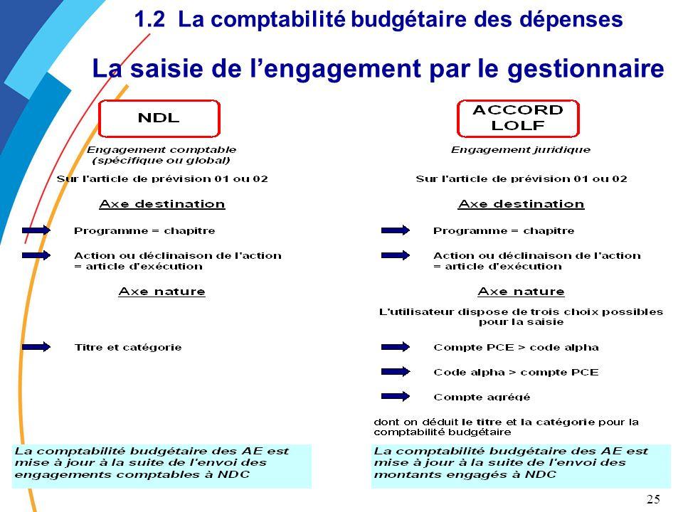 1.2 La comptabilité budgétaire des dépenses La saisie de l'engagement par le gestionnaire