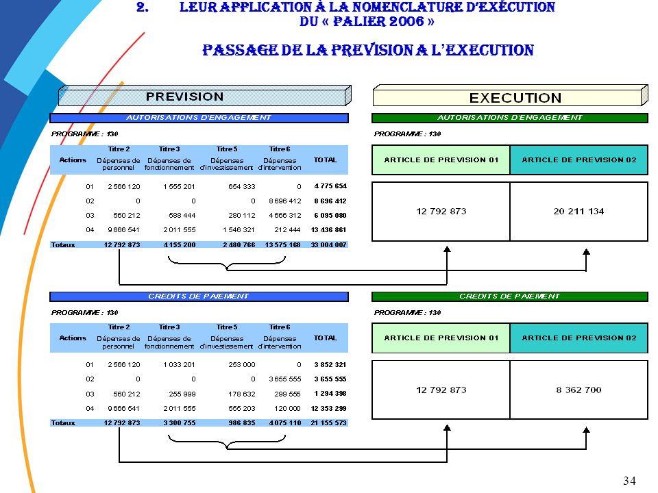 LEUR APPLICATION à la nomenclature d'exécution du « Palier 2006 » passage de la preVision a l'EXECUTION