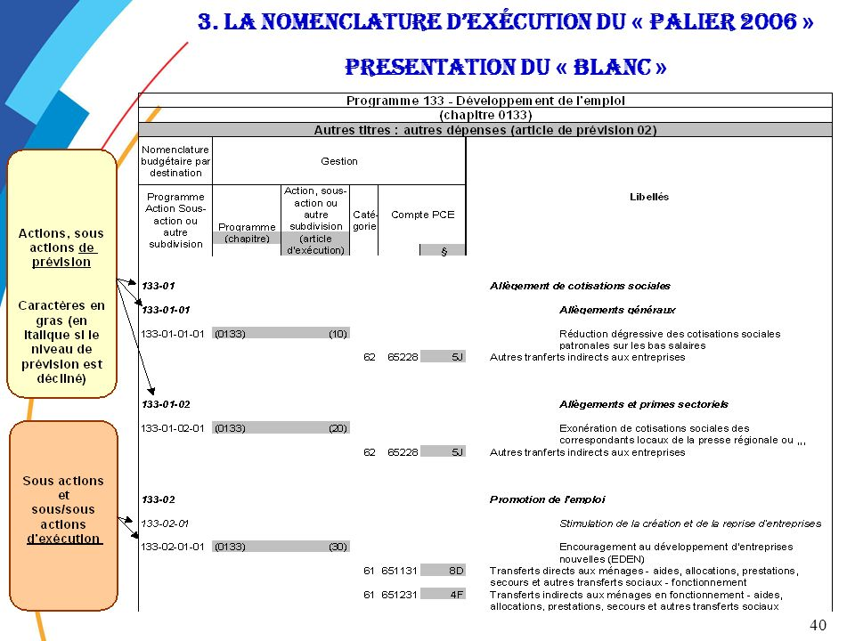 3. la nomenclature d'exécution du « Palier 2006 » Presentation DU « BLANC »