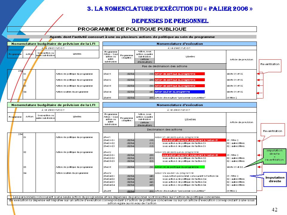 3. la nomenclature d'exécution du « Palier 2006 » dEpenses de personnel