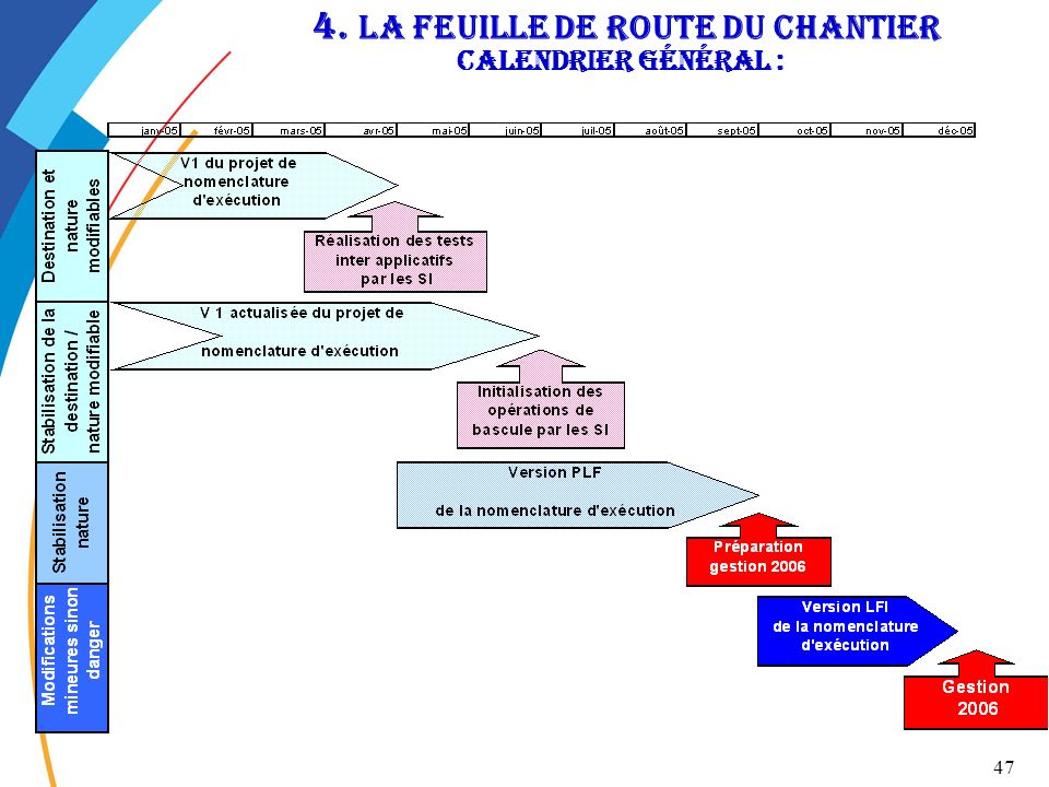 4. La feuille de route du chantier Calendrier général :