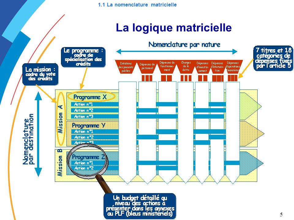 1.1 La nomenclature matricielle La logique matricielle