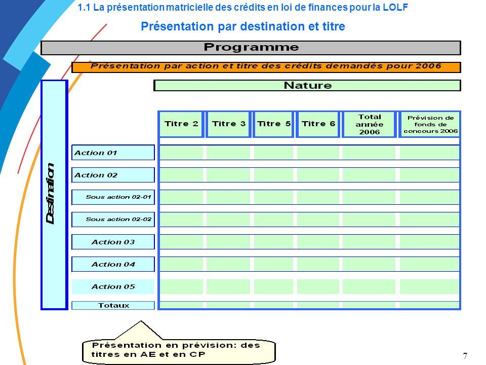 1.1 La présentation matricielle des crédits en loi de finances pour la LOLF Présentation par destination et titre