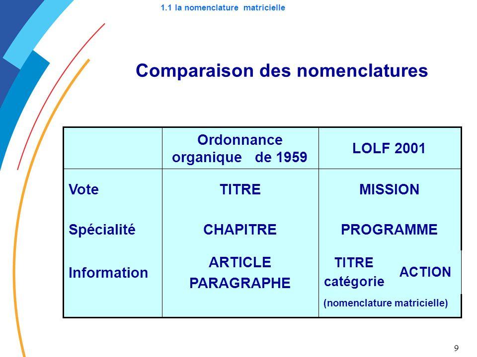1.1 la nomenclature matricielle Comparaison des nomenclatures