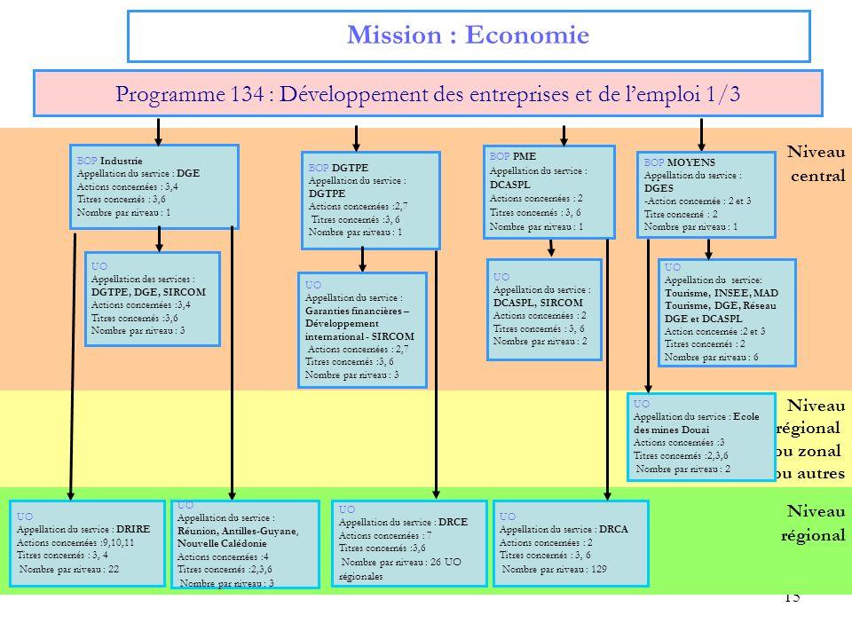 Programme 134 : Développement des entreprises et de l'emploi 1/3