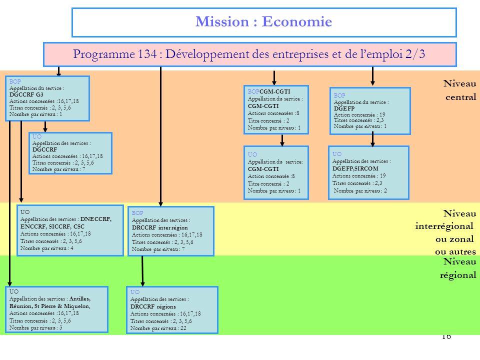 Programme 134 : Développement des entreprises et de l'emploi 2/3
