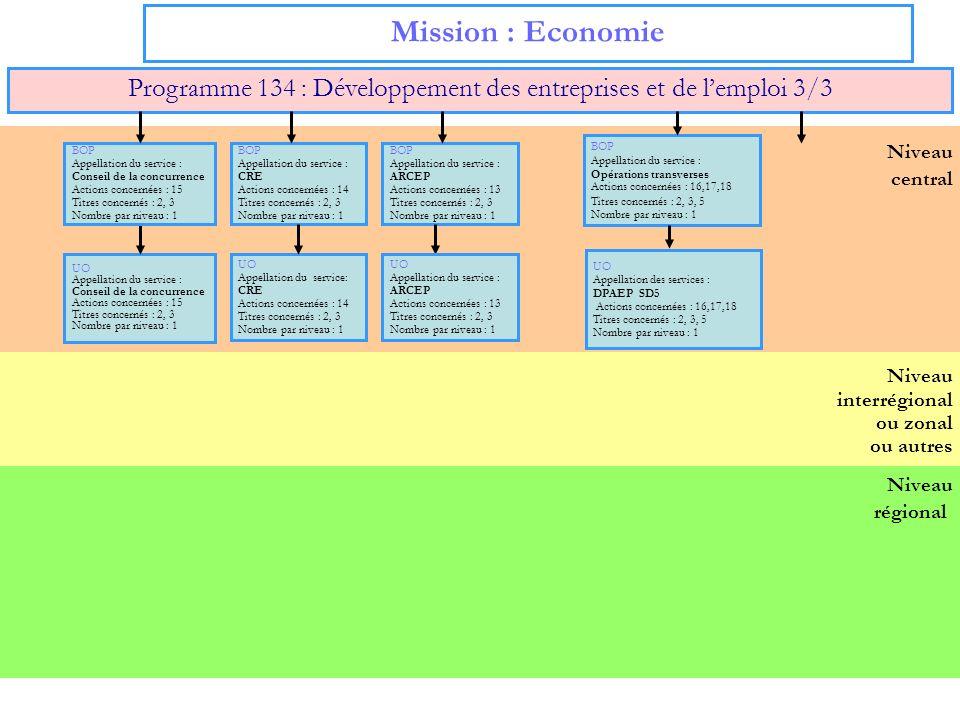 Programme 134 : Développement des entreprises et de l'emploi 3/3