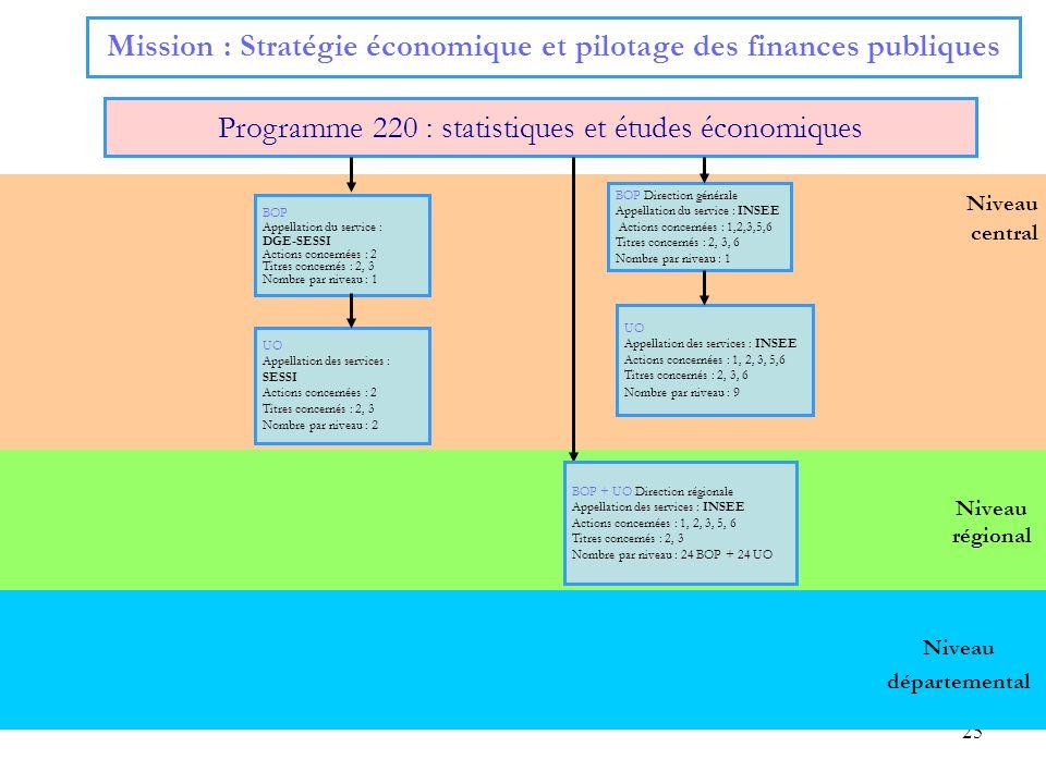 Mission : Stratégie économique et pilotage des finances publiques