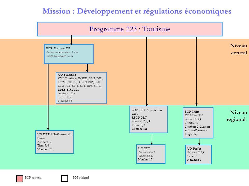 Mission : Développement et régulations économiques