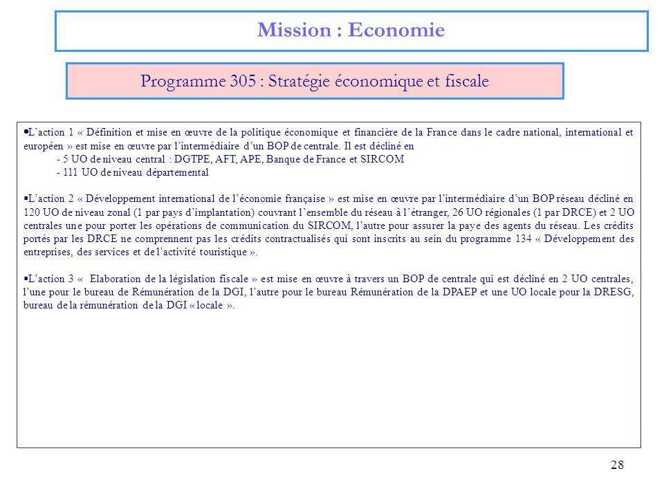 Programme 305 : Stratégie économique et fiscale