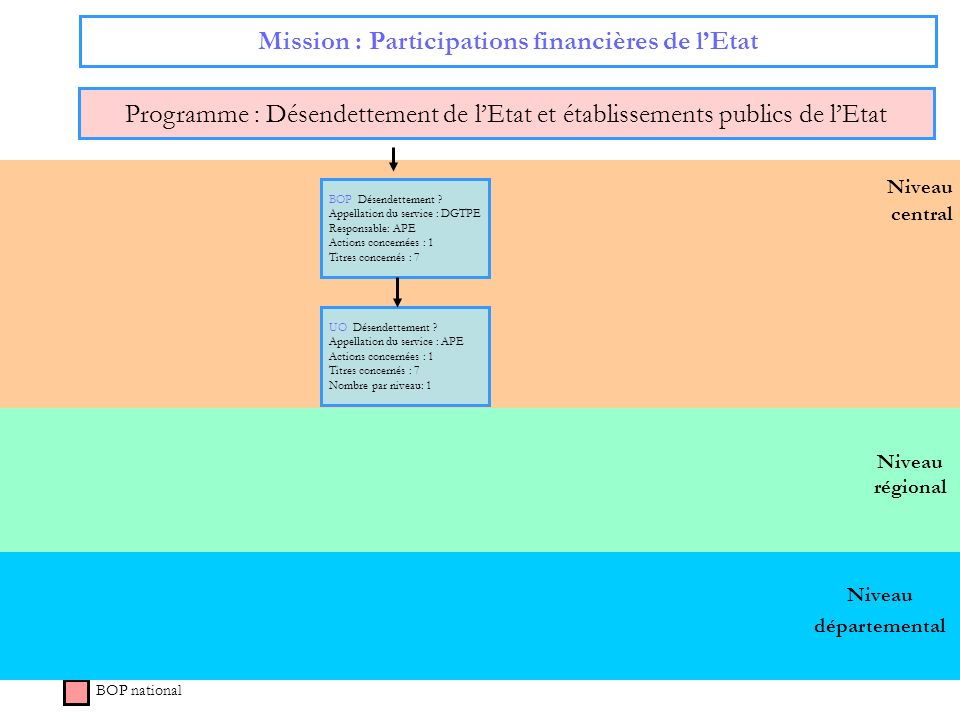 Mission : Participations financières de l'Etat