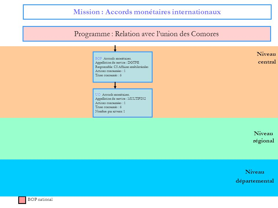 Mission : Accords monétaires internationaux