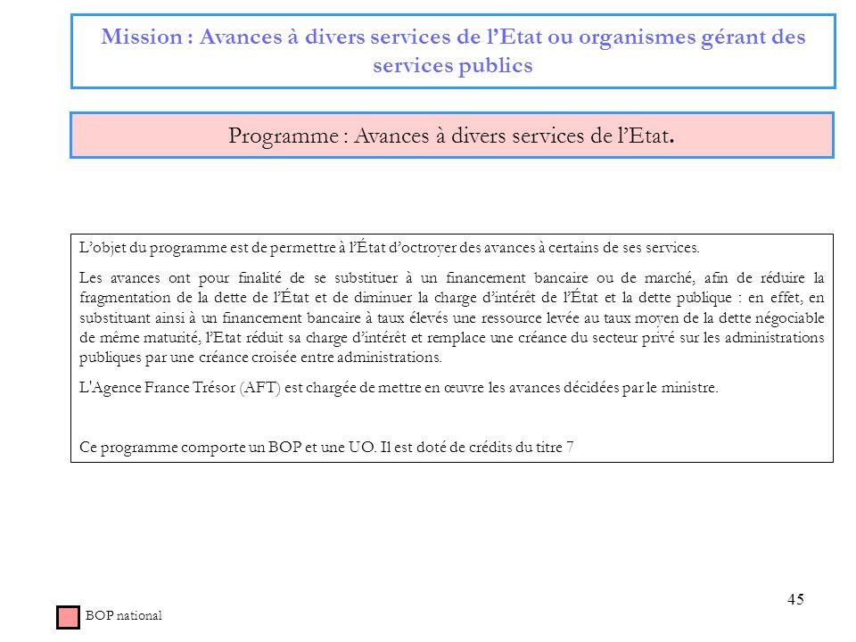 Programme : Avances à divers services de l'Etat.