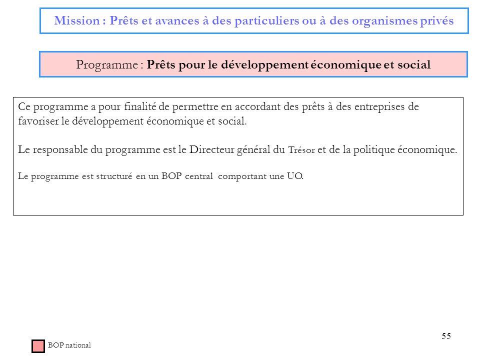 Programme : Prêts pour le développement économique et social