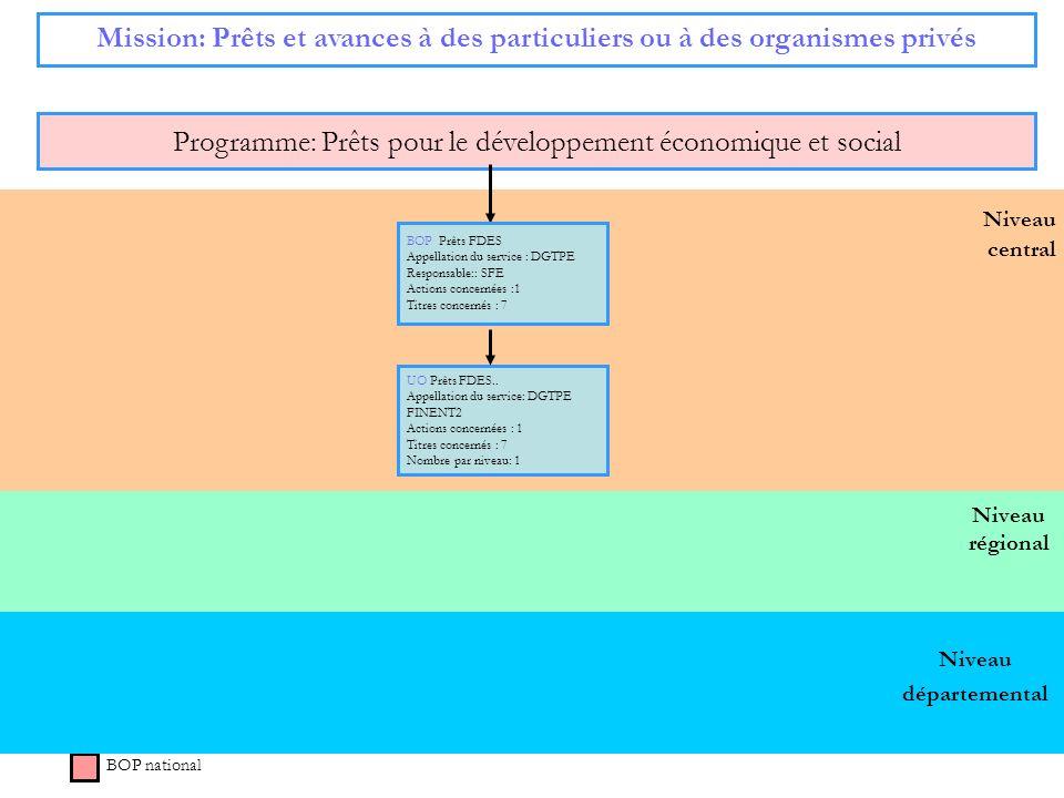 Programme: Prêts pour le développement économique et social