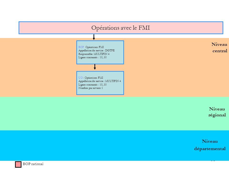 Opérations avec le FMI Niveau central Niveau régional Niveau