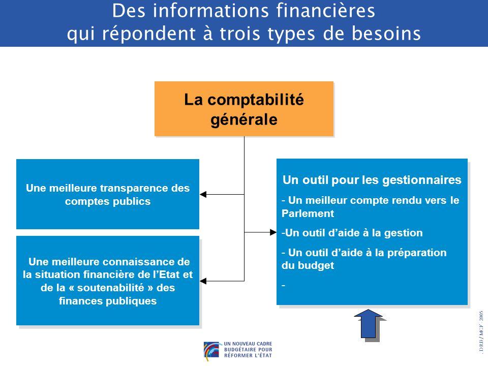 Des informations financières qui répondent à trois types de besoins