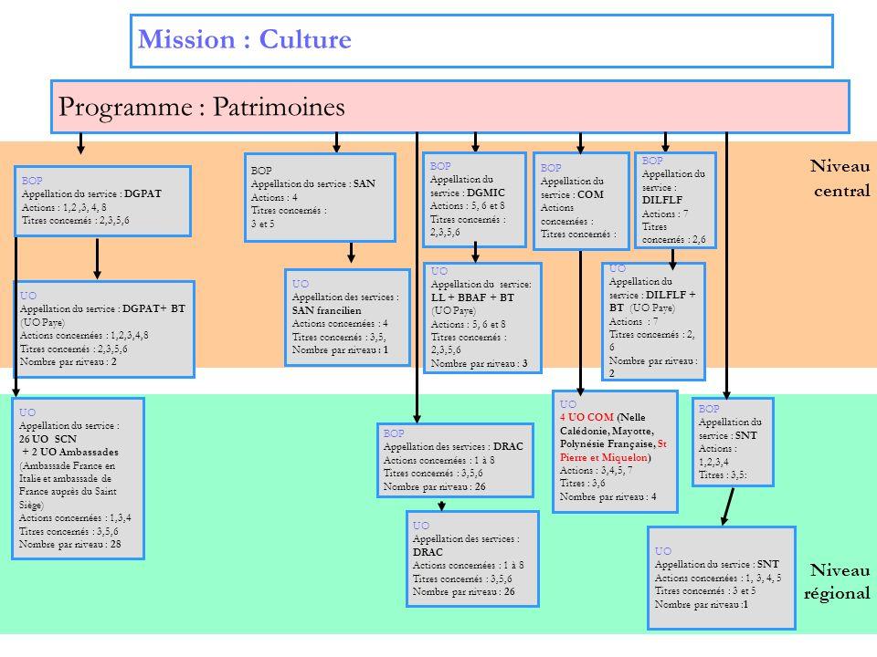 Programme : Patrimoines