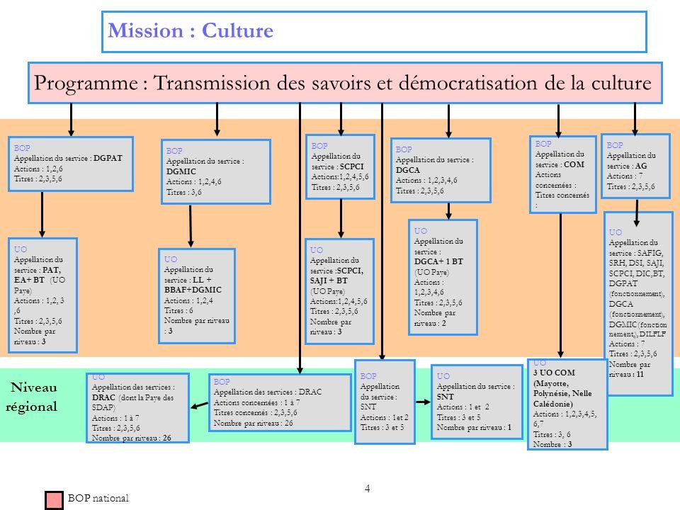 Programme : Transmission des savoirs et démocratisation de la culture